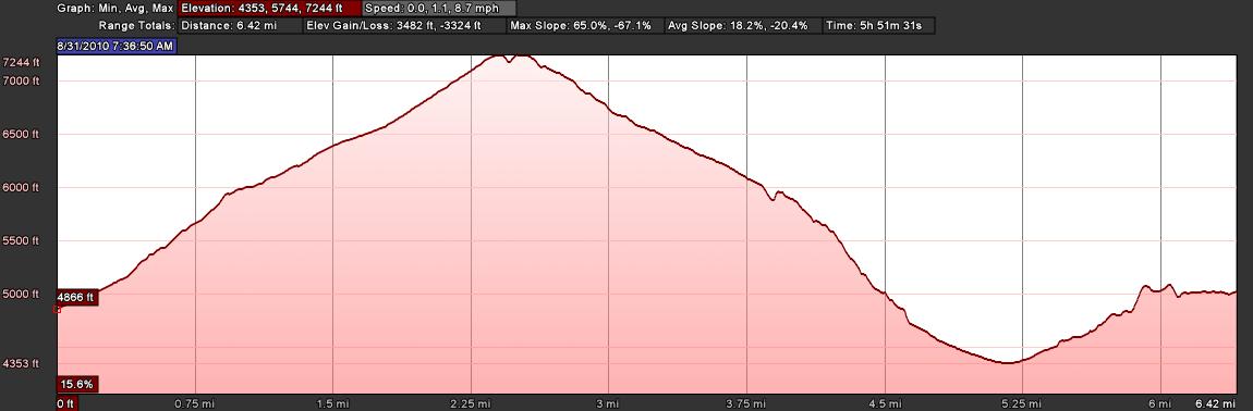 Elevation Profile: Le Tour to Col de la Forclaz