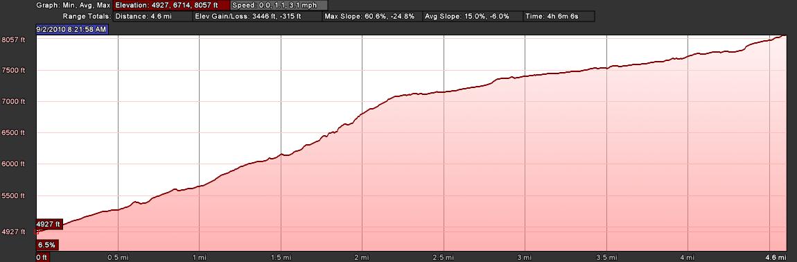 Elevation Profile: Verbier to Cabane du Mont Fort