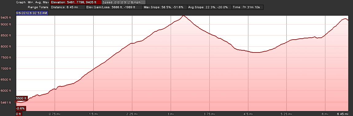 Elevation Profile: La Sage to Cabane de Moiry via Col via Col du Tsaté