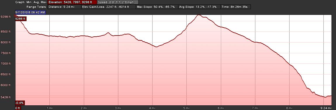 Elevation Profile: Cabane de Moiry to Zinal via Col de Sorebois