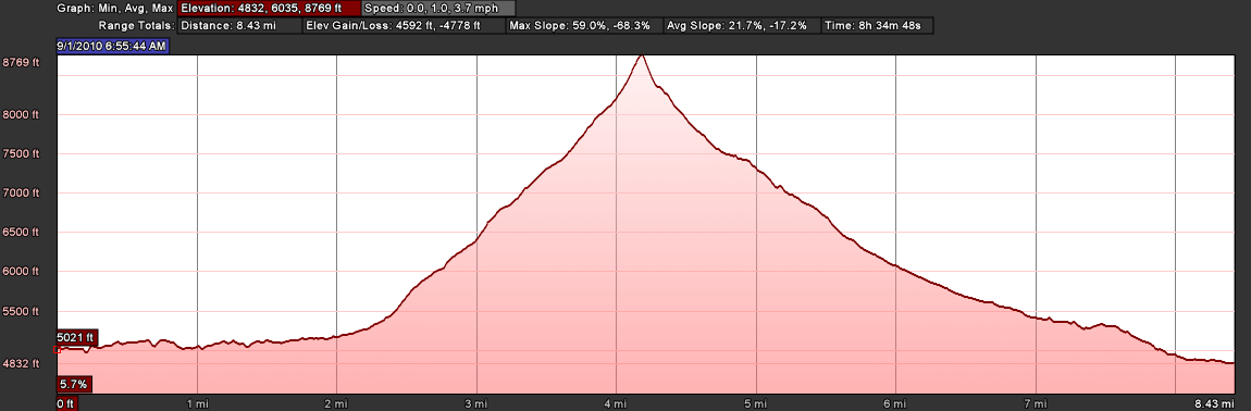 Elevation Profile: Col de la Forclaz to Champex via Fenêtre d'Arpette